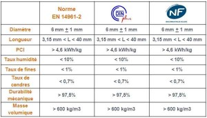 choisir-granules-norme-certifications